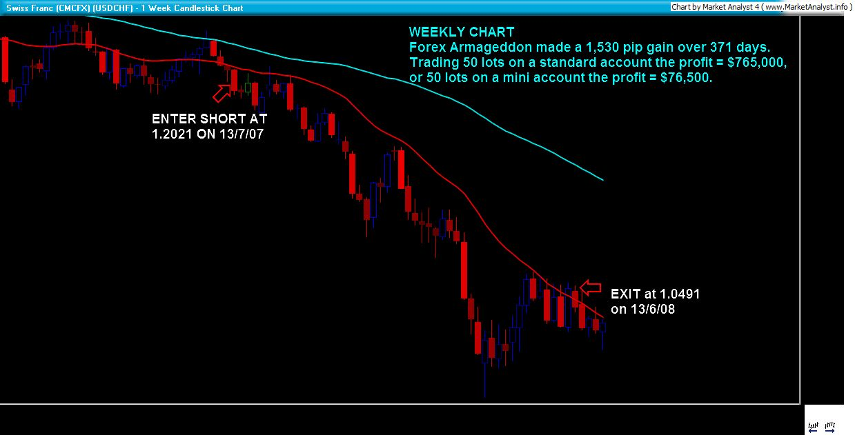 50 forex account
